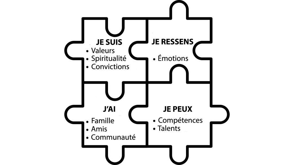 modèle résilience - Grotberg