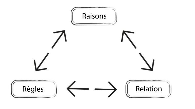 modèle résilience - 3 R