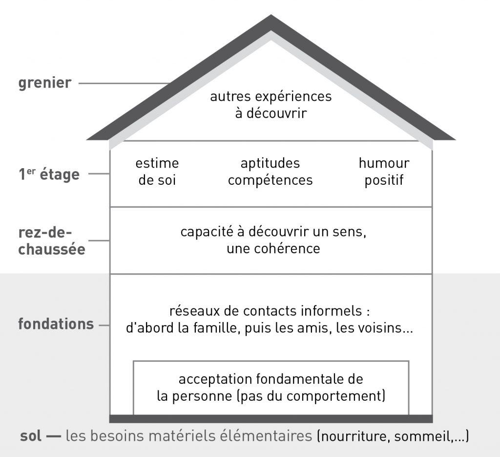 modèles résilience - La Casita